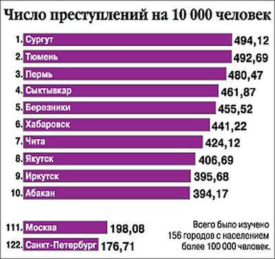 Статистика криминальных городов
