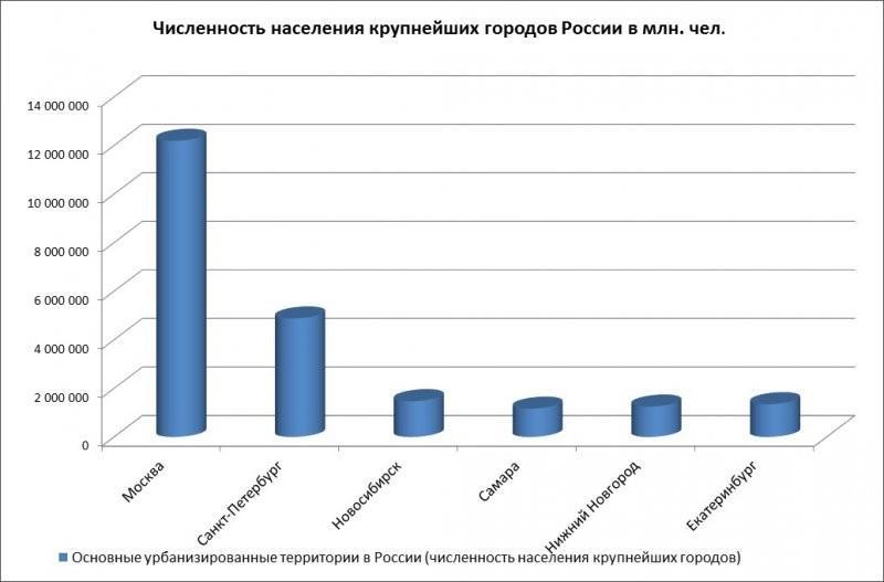 Статистика городов по численности населения
