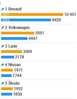 Продажи автомобилей в Беларуси