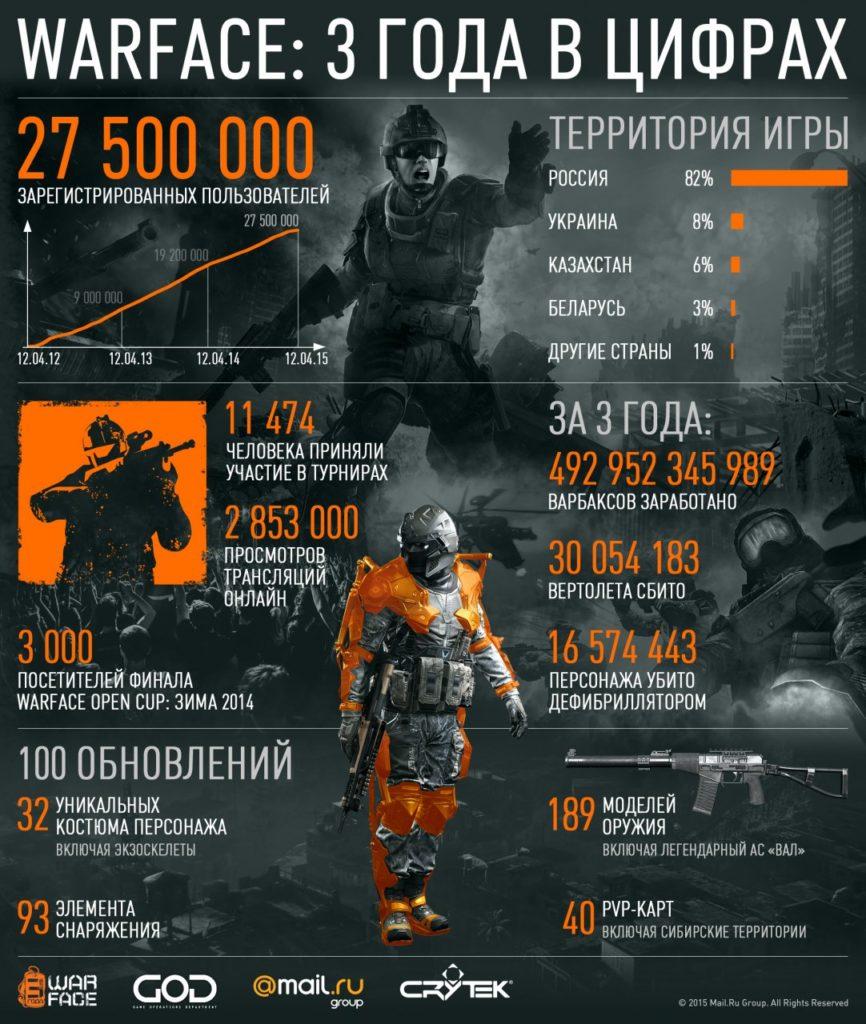 Статистика серверов Warface