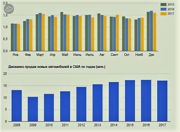 Статистика продаж автомобилей по месяцам