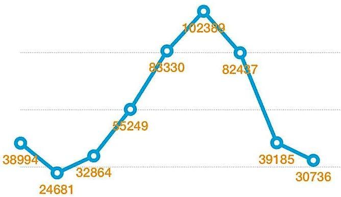 Статистика продаж китайских автомобилей