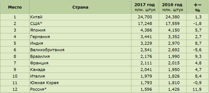Статистика продаж автомобилей в мире