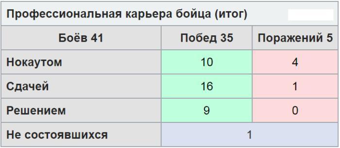 Статистика побед и поражений