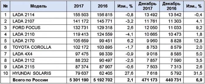 Статистика продаж подержанных автомобилей