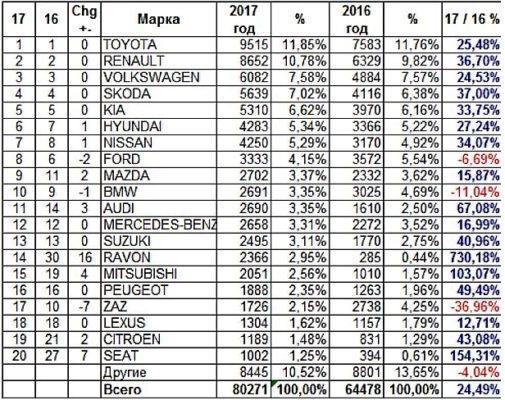 Статистика продаж автомобилей в Украине