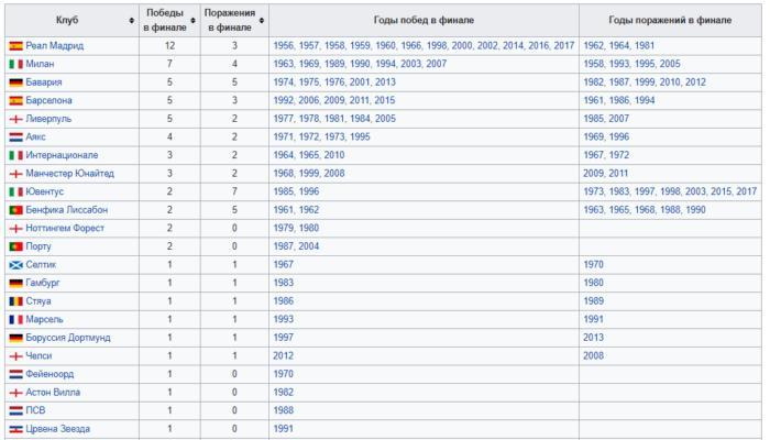 Статистика лиги чемпионов по годам