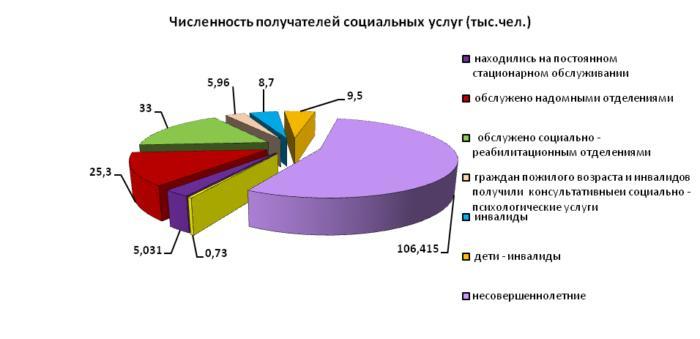 Количество получателей социальных услуг