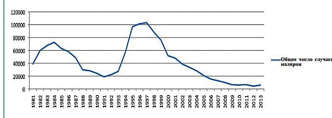 Показатели заражения по годам