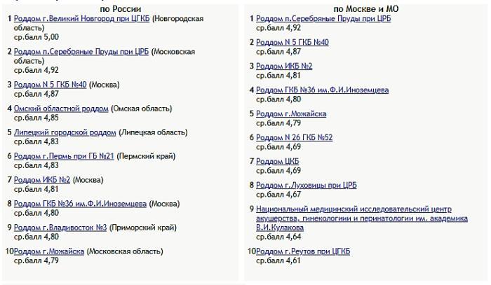 Лучшие родильные дома России