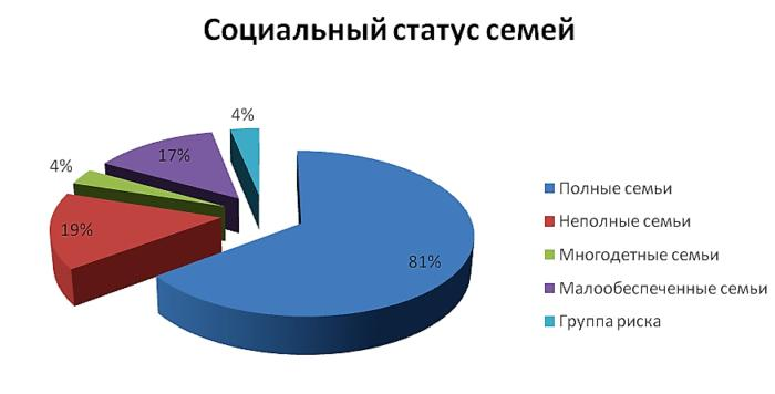 Статистика семей