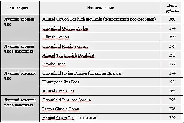 Стоимость разных сортов чая