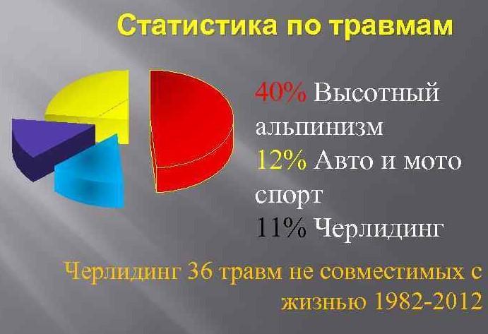 Статистика экстремального травматизма