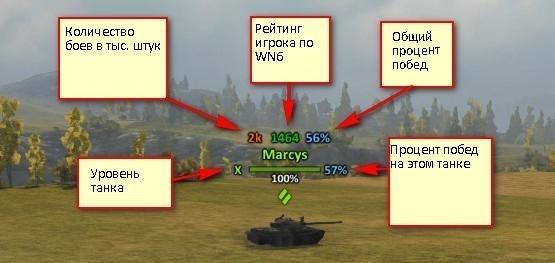 Показатели игрока