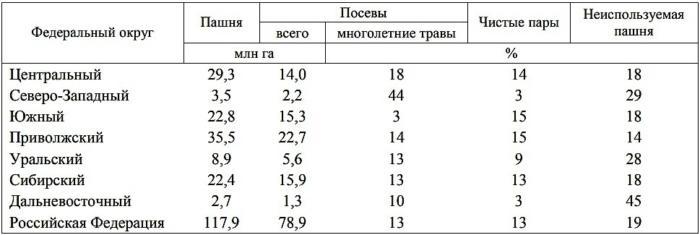 Статистика деградированных земель
