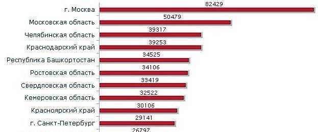 Статистика преступности по регионам