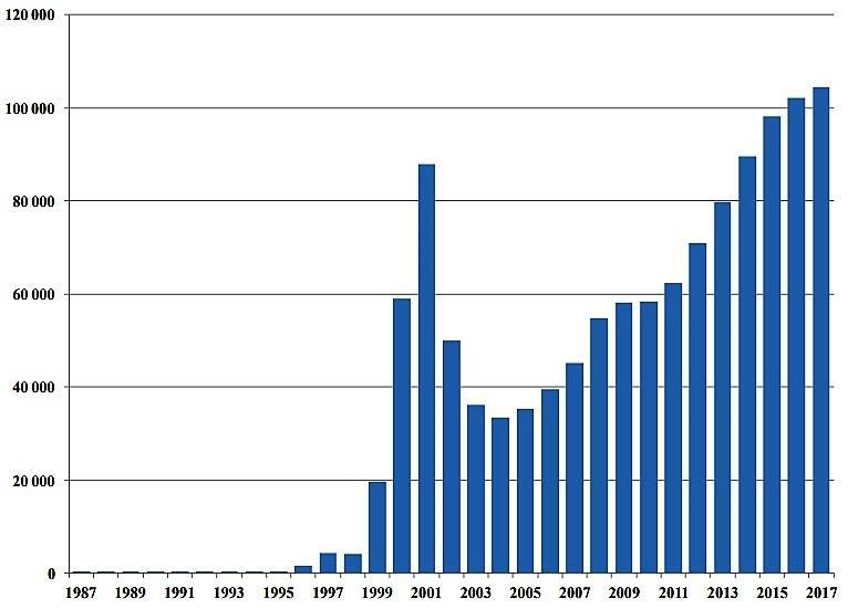 Статистика ВИЧ-инфицированных