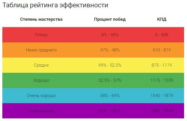 Рейтинг эффективности