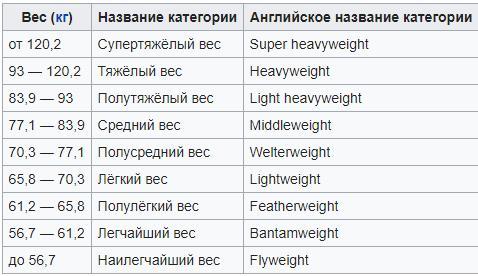 Весовые категории