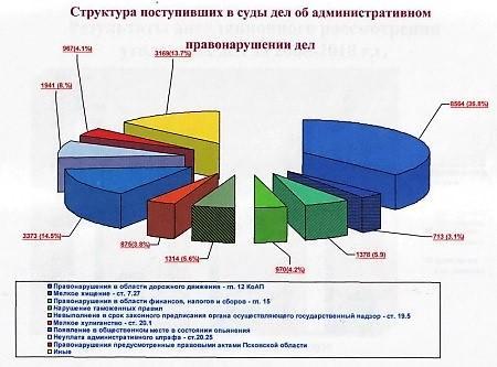 Структура административных правонарушений