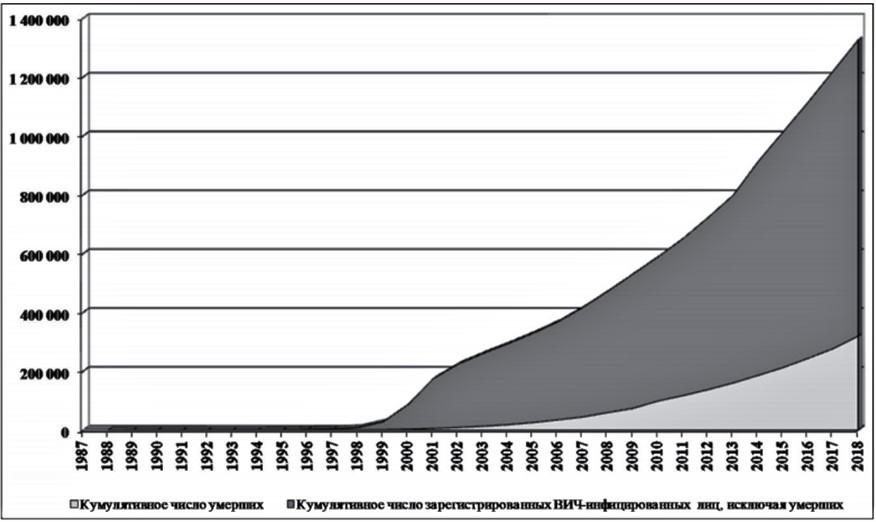 График выявления случаев заражения
