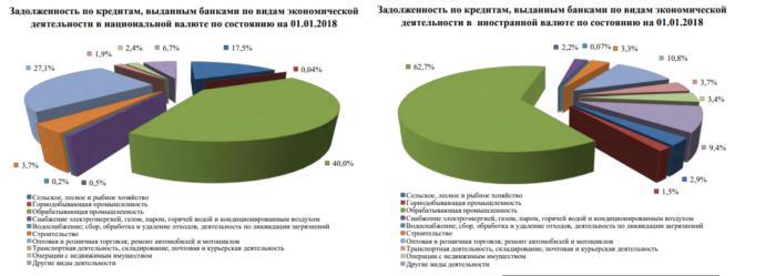 средний размер кредита в россии