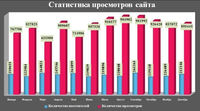 Статистика просмотров сайта
