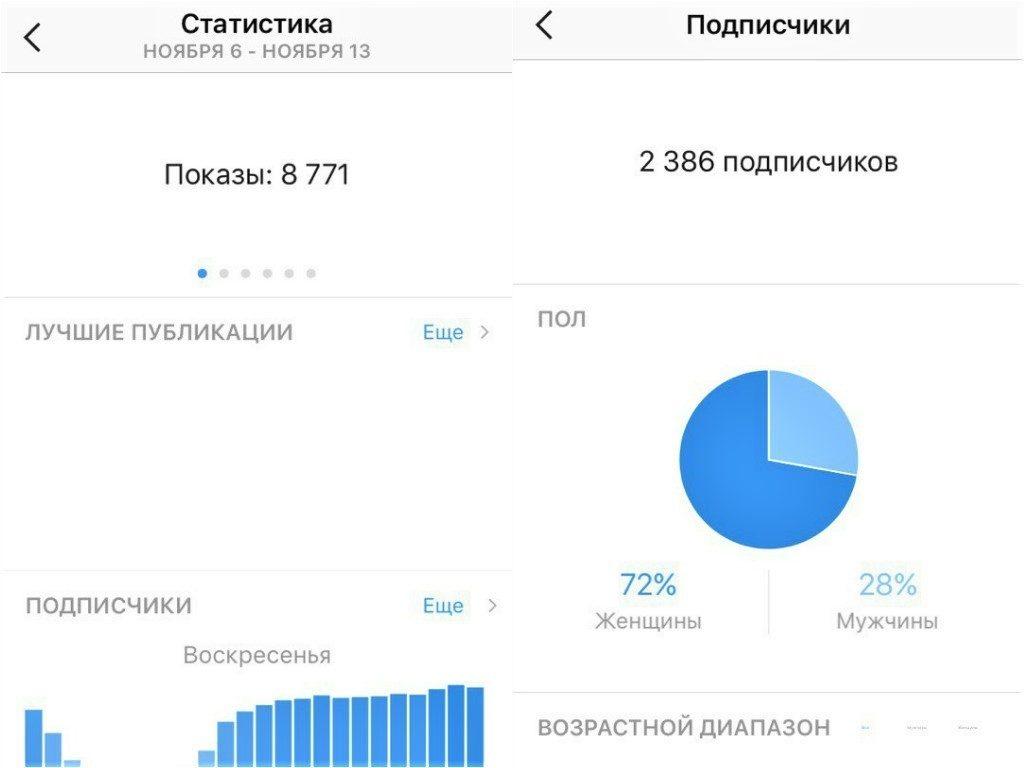 Статистика подписчиков
