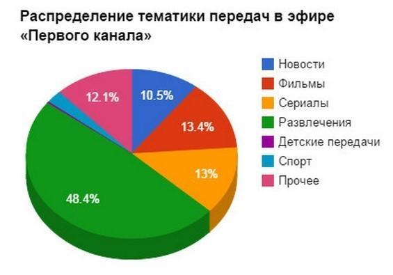 Статистика просмотров первого канала