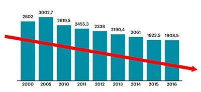 Статистика бюджетных мест в вузах по годам
