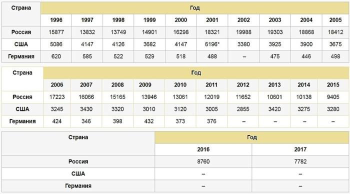 Статистика гибели в пожарах
