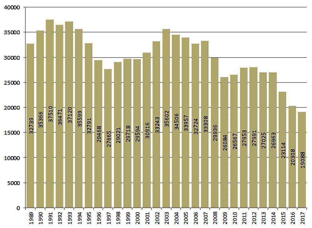 Количество погибших в ДТП