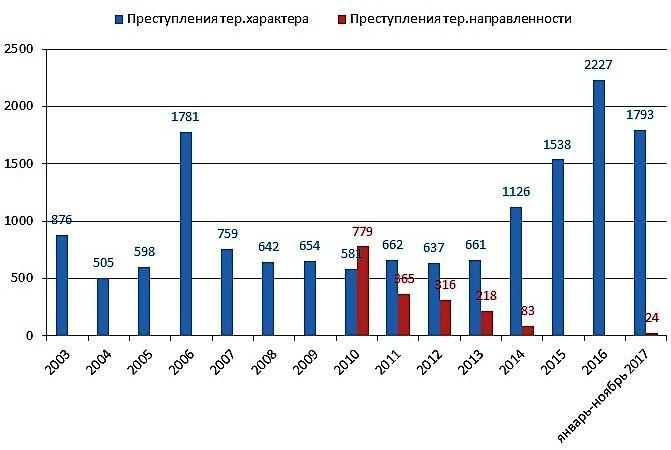 Количество преступлений по годам