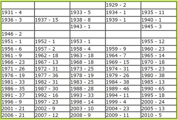 Статистика гибели по годам