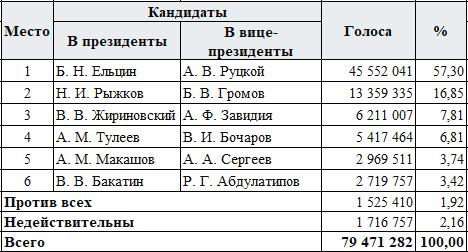 Статистика голосования на выборах