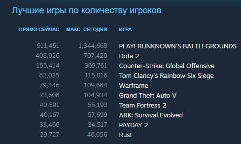 Лучшие игры по количеству игроков