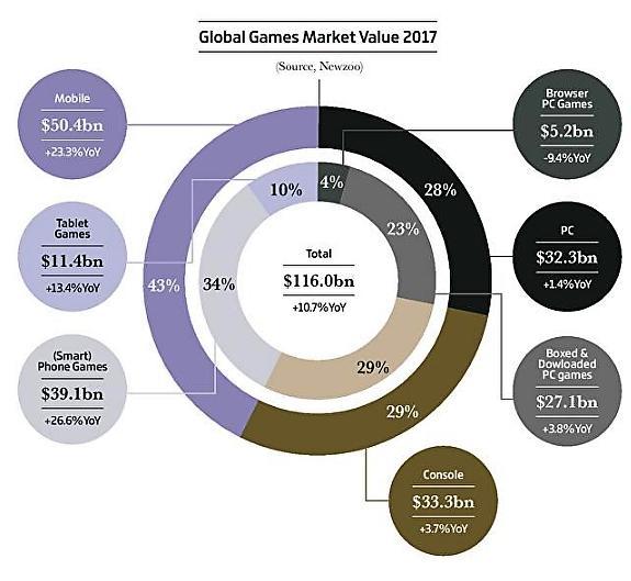 Статистика продажи игр