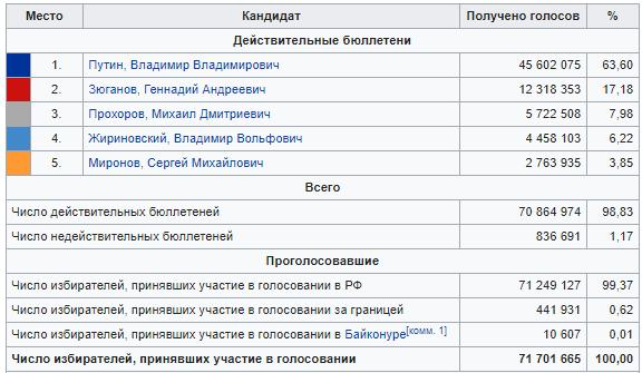 Статистика результатов выборов