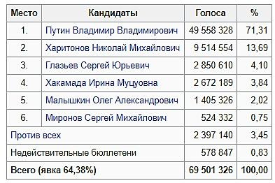 Статистика выборов 2004 года