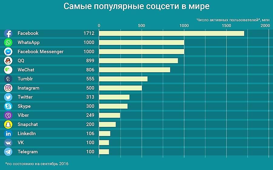 Статистика популярности соцсетей