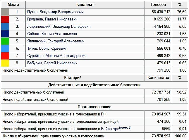 Статистика голосования выборов 2018 года