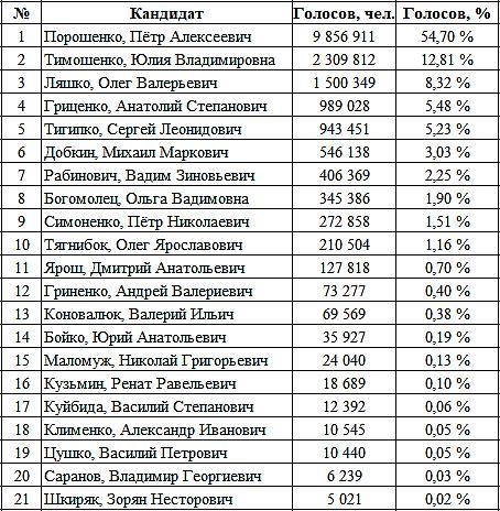 Статистика выборов 2014 года