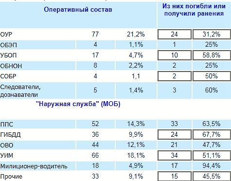 Количество погибших сотрудников правопорядка