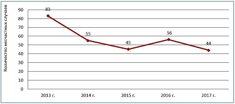 Статистика несчастных случаев на железной дороге