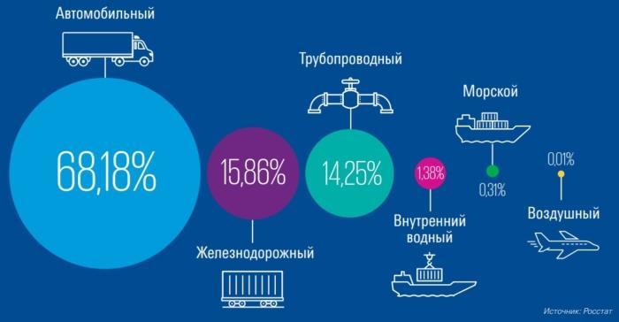 Объем перевозок по видам транспорта
