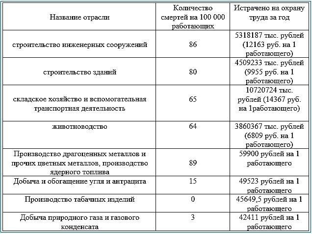 Статистика несчастных случаев