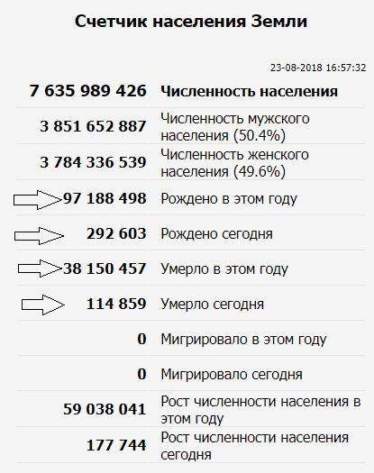 Статистика населения