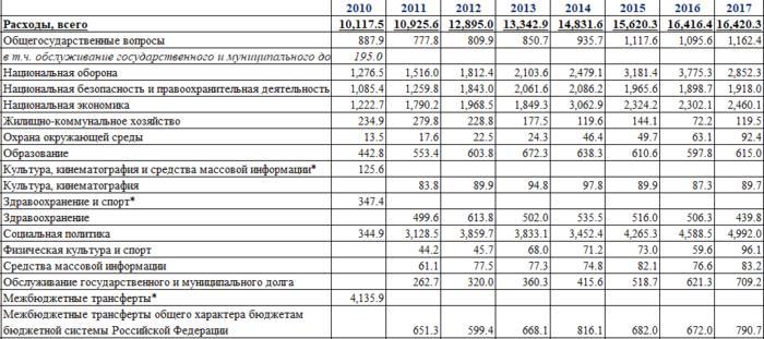 Статистика расходов федерального бюджета