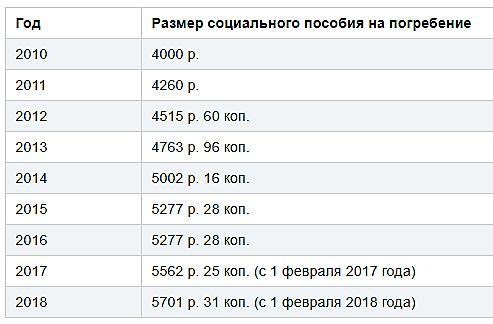 Статистика расходов на похороны