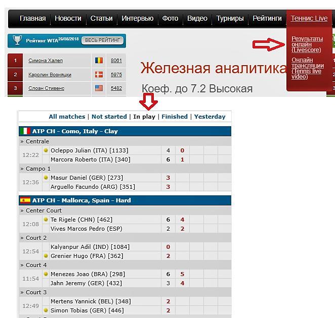 Статистика тенниса